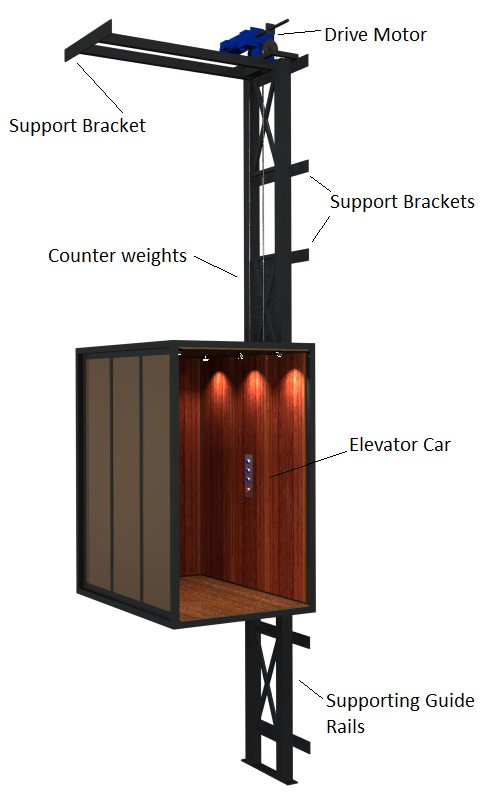 Maintenance Costs Of Hydraulic Elevators Archives