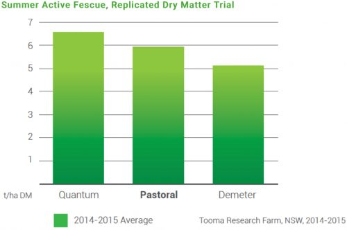 Replicated Dry Matter Trial Chart