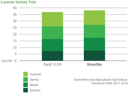 Lucerne Variety Trial Chart