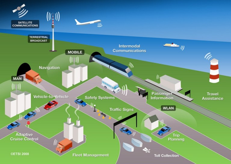 research papers on intelligent transportation systems Autopilot vehicle is an important part of intelligent transportation systems research paper intelligent vehicle's path tracking based on fuzzy control.