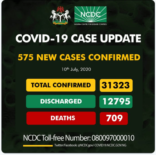 #COVID19: 575 New Cases Recorded In Nigeria As Total Infections Exceed 31,000