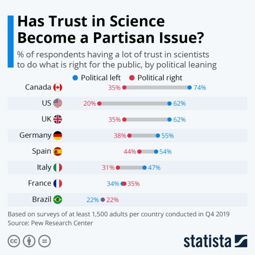 statistics regarding the public's trust in science or belief that sciene is a partisan issue