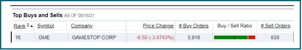 GME buy sell orders on Fidelity