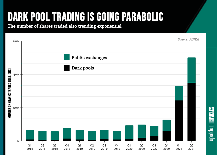 Graph of dark pool trading activity vs number of shares trader by quarter