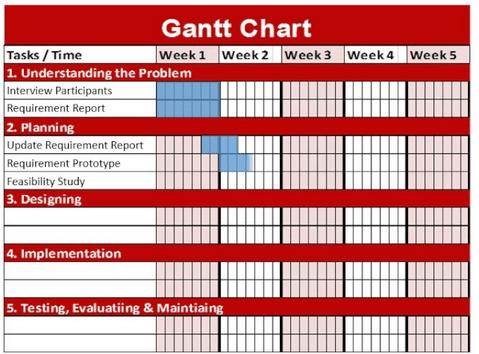How To Use Gantt Charts In Wordpress Upstream