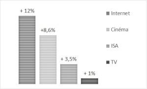 « Up To Flux marché de la communication investissements médias BUMP 2018 (Baromètre unifié du marché publicitaire) – France Pub, IREP, Kantar Média »