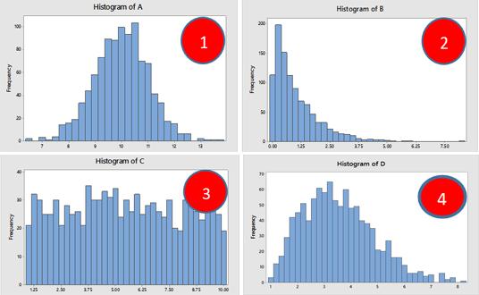 distribution des données