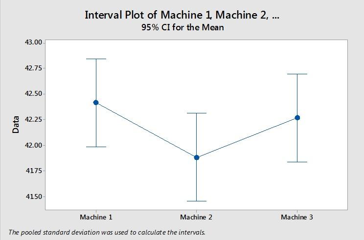 interval plot