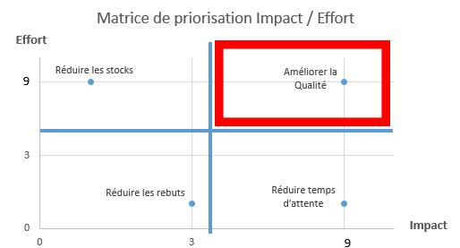 matrice-impact-effort