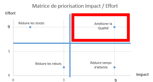 matrice-impact-effort