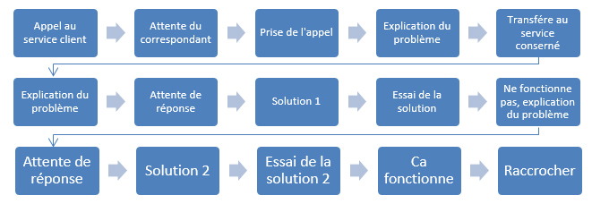 4-processus-gaspillages