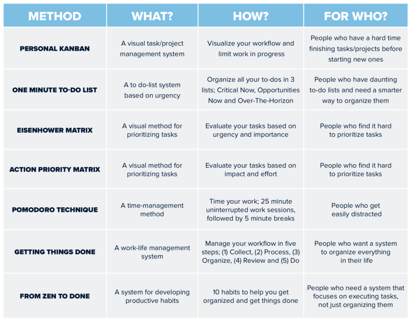 Infographic showing different methods to increase personal productivity, including Personal Kanban, One Minute To-Do List, Eisenhower Matrix, Action Priority Matrix, the Pomodoro Technique, Getting Things Done and From Zen to Done.