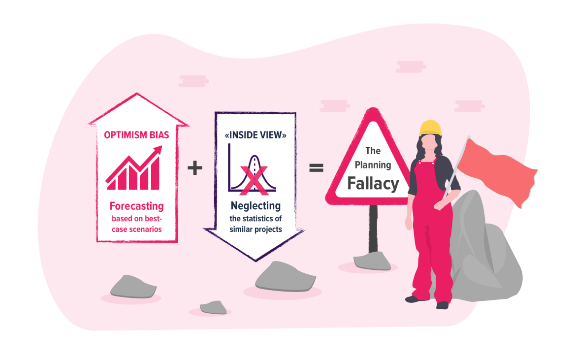 The Planning Fallacy: Why Your Projects Always Take Longer Than Planned – And How To Prevent It