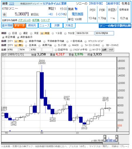 ソニー 株価予想