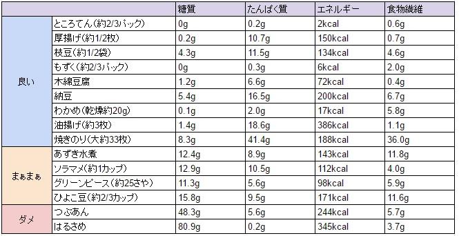 ライザップの食事制限 一覧とカロリーは?低糖質制限でダイエット!