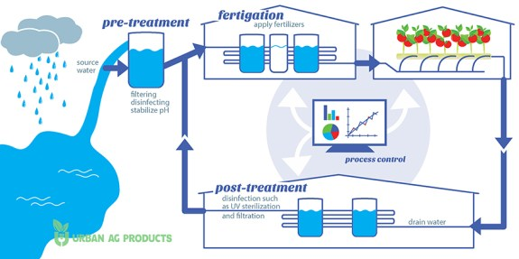 Irrigation and water treatment cycle