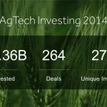 Indoor Vertical Farming Venture Capital