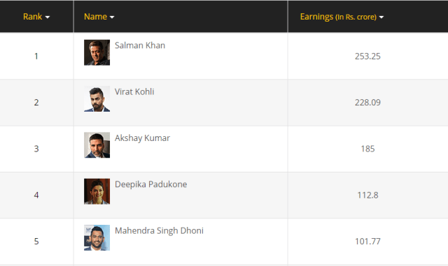 Forbes India Celebrity 2018 Top 5