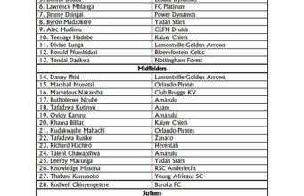 Zimbabwe Warriors Provisional Squad For Afcon and Cosafa Named