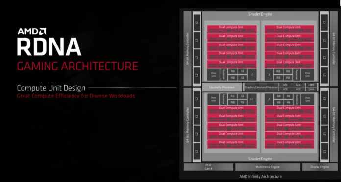 RDNA Gaming Architecture