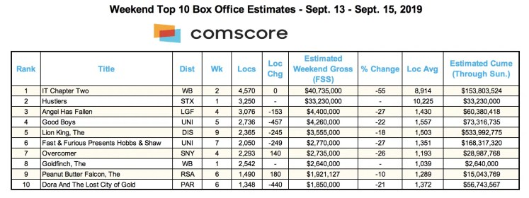 Box office chart for 9-15-19 (Credit: Comscore)