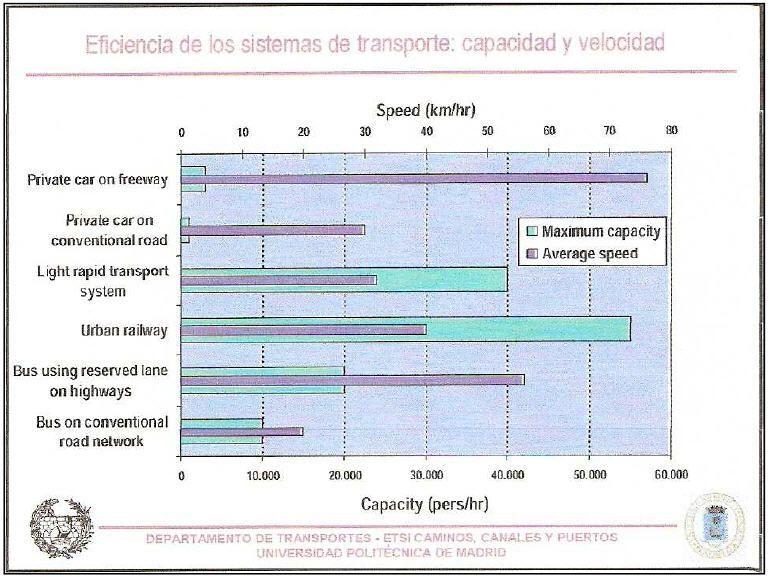 Clasificación de los medios de transporte urbano según su capacidad y su velocidad