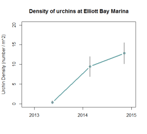 Graph of urchin density over time