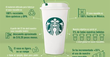 Infografía Vaso Reusable Starbucks