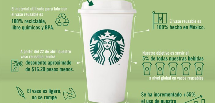 Infografía Vaso Reusable Starbucks