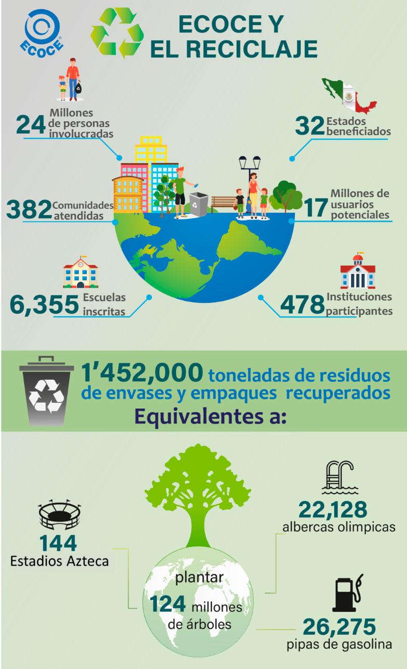 México potencia en materia de acopio y reciclaje ECOCE