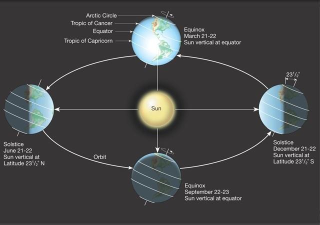 آج زمین کے نصف کرے پر سال کا طویل ترین دن ہے 1