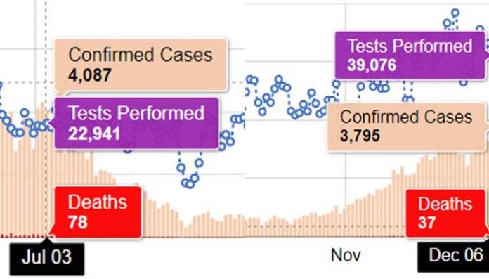 پاکستان: کورونا سے مزید 37 اموات، 5 ماہ کے بعد ایک دن میں ریکارڈ کیسز رپورٹ 1