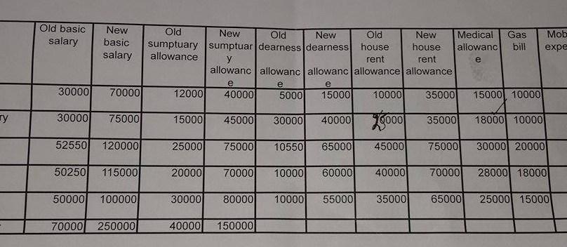 قانون بن گیا، وزیر اعلی گلگت بلتستان، سپیکر اور ڈپٹی سپیکر کی تنخواہوں اور مراعات میں 300 فیصد اضافہ، دیگر ممبران بھی پیچھے نہیں ہیں
