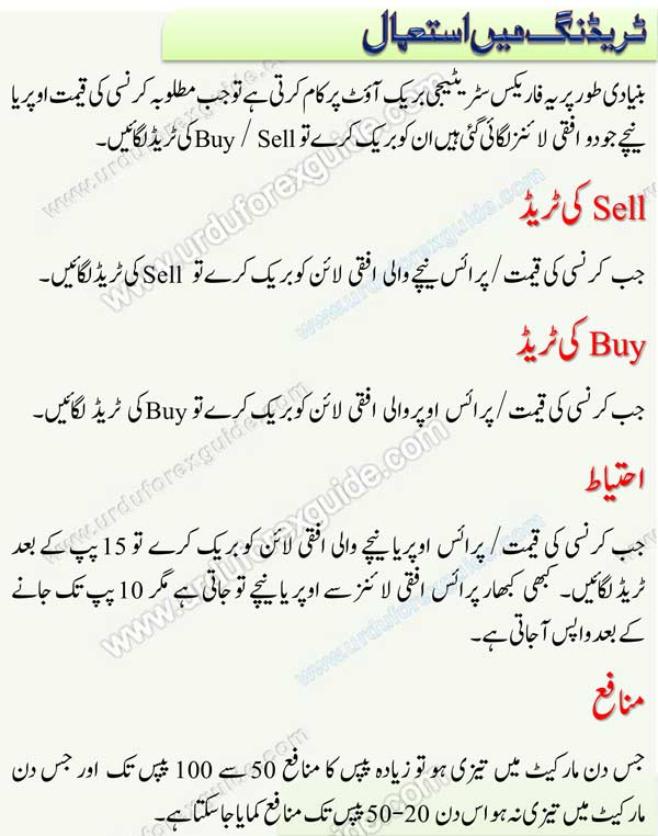 trading-without-indicators-forex-strategy, Best Forex Trading Strategy, Trading without Indicators, 100% profit forex strategy, 100% forex strategy, 10-20 pips daily, confirm forex strategy, forex in urdu, forex in Pakistan