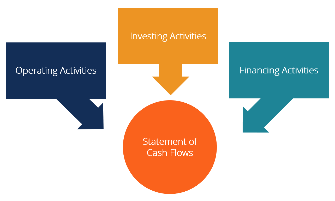 Guide To Increasing Business Cash Flow Through Few Simple Tips