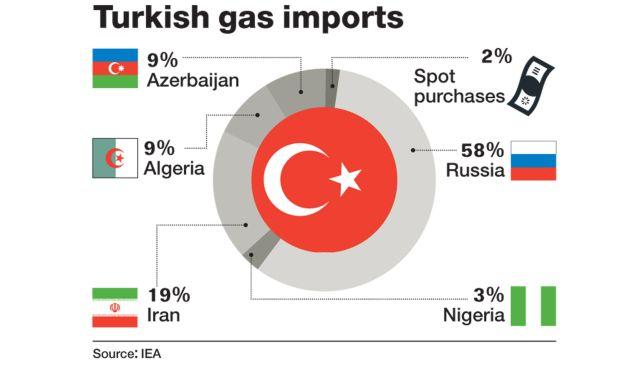 Турция газ внос