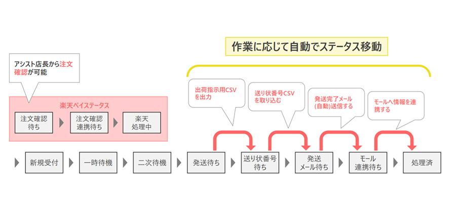 アシスト店長の評判・メリット