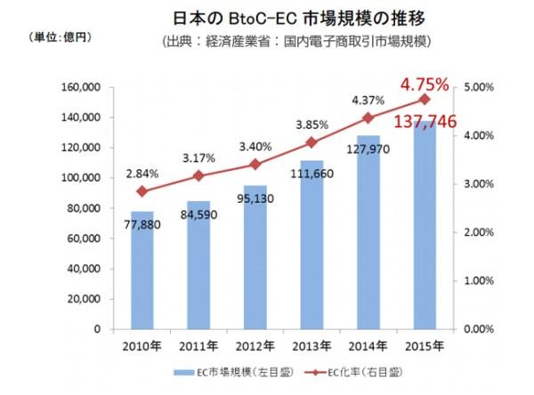 EC市場規模