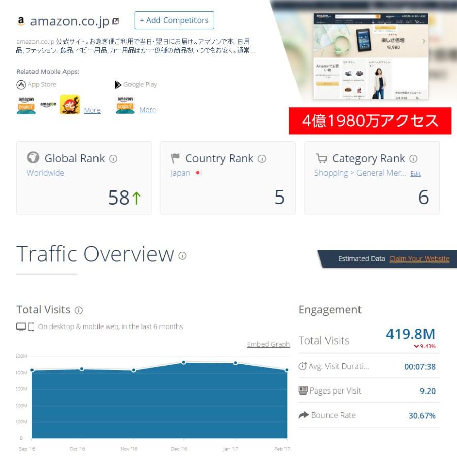 Amazonのアクセス数