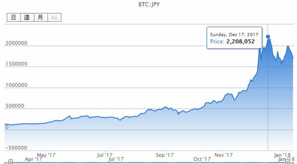 メルカリがビットコインなどの仮想通貨決済を導入