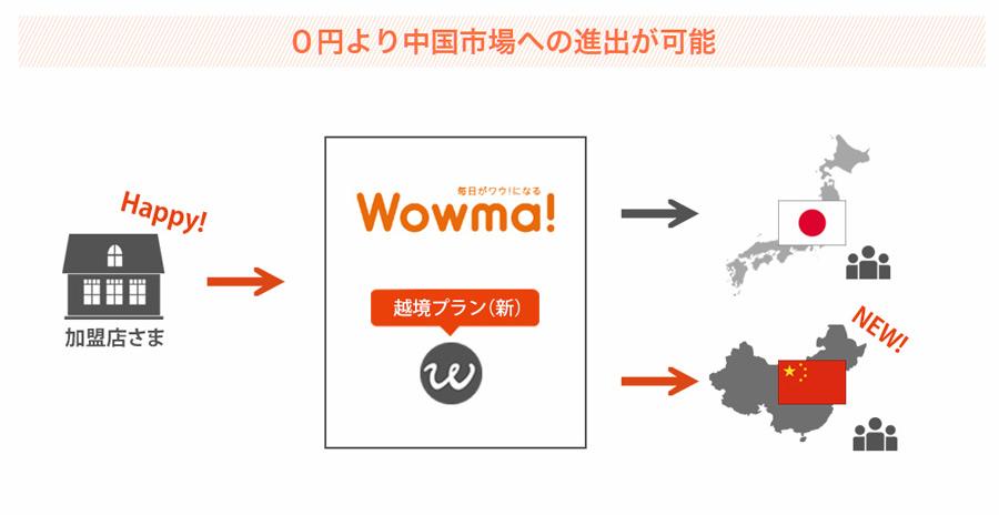 Wowma出店無料期間を延長