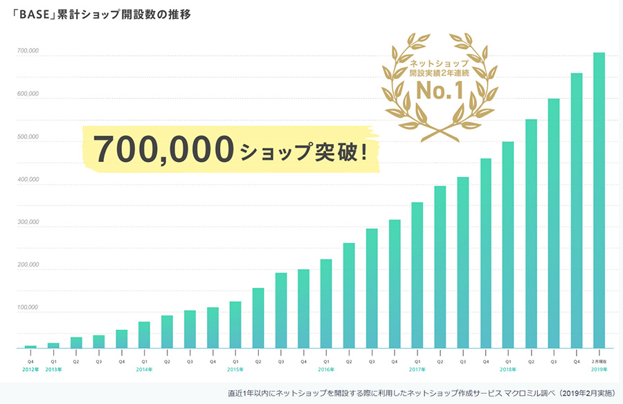BASE70万店舗
