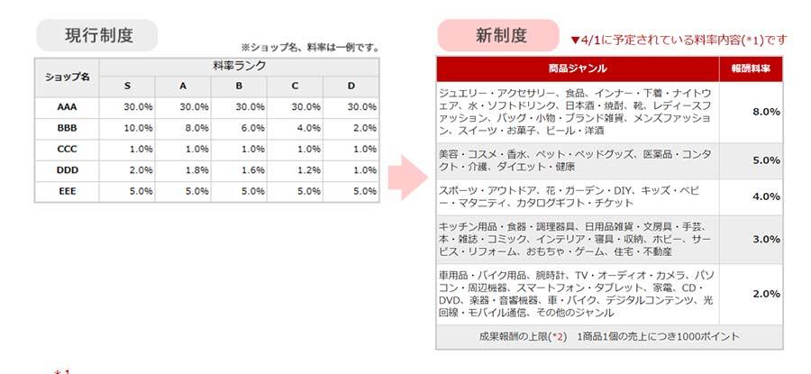 楽天アフィリエイトの料率が2019年4月より変更に