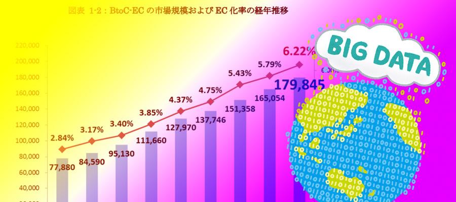 2018年のEC ネット通販市場規模は17兆 9,845億円!