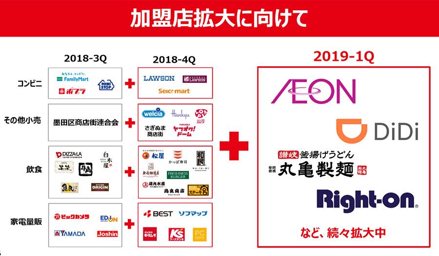 2018年のヤフーショッピングの売上高は7692億円!