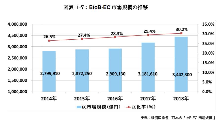 国内のBtoB EC市場規模は334兆円に拡大