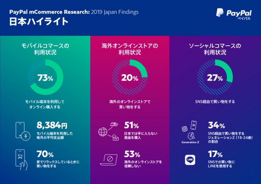 日本国内のモバイルによるEC利用率は73%!スマホファーストとSNS連携が今後のカギ!【PayPal調べ】