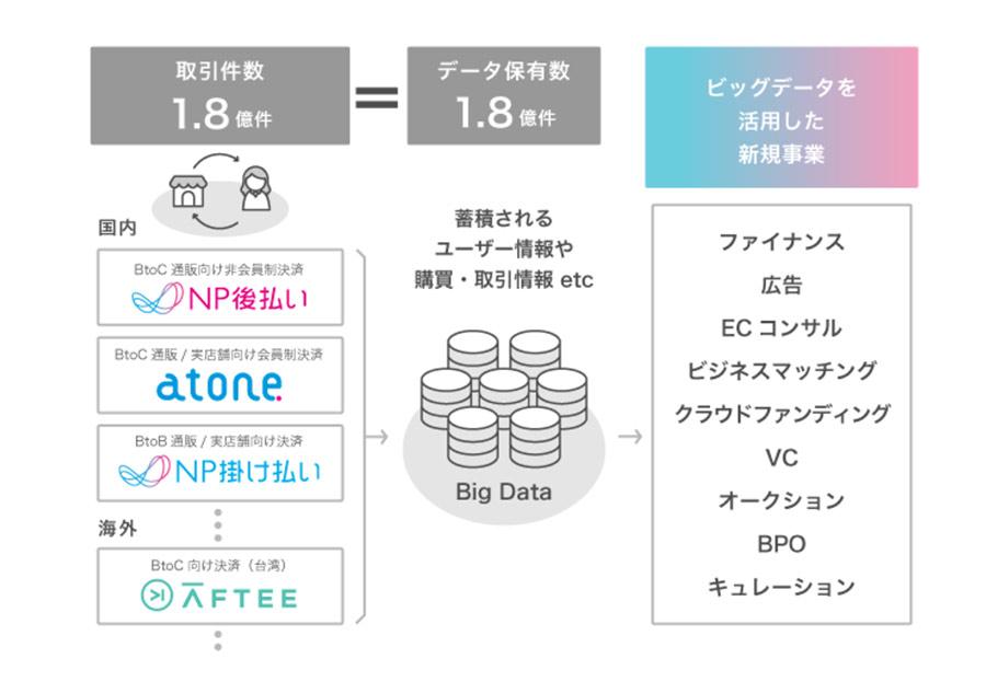 NP後払いのネットプロテクションズが2018年の後払い決済実績を公開!後払い市場の現状とは?