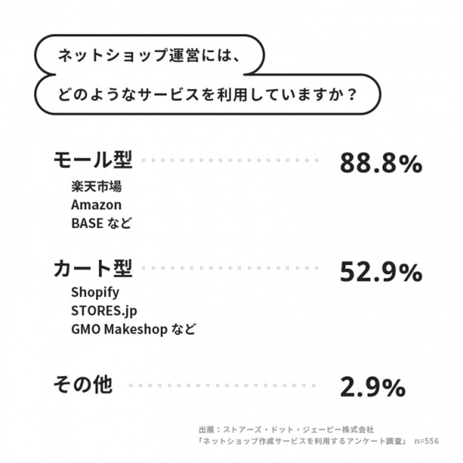 無料系ネットショップは副業が8割?趣味の延長は58%!storesの実態調査!