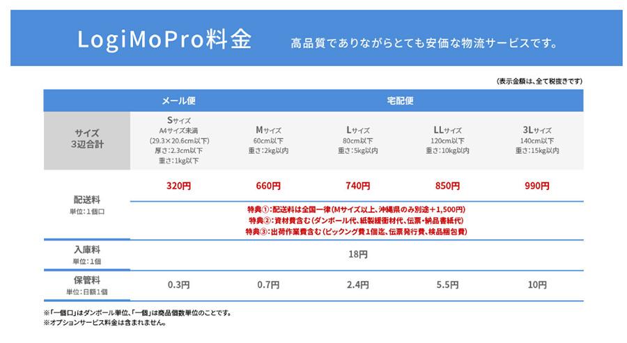 カラーミーショップの全自動物流代行サービス「LogiMoPro」が今だけ保管料無料に!